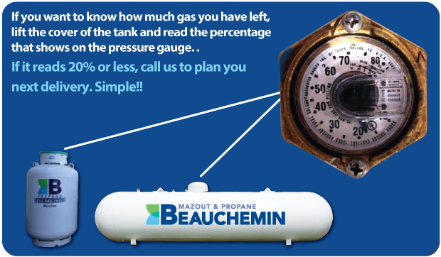 If you want to know how much gas you have left, lift the cover of the tank and read the percentage that shows on the pressure gauge. If it reads 20% or less, call us to plan you next delivery. Simple!